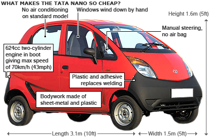 Tata Nano Indian technology in the service of cars